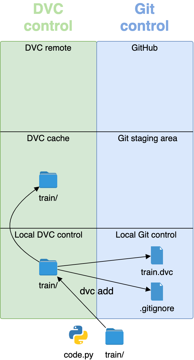 dvc add puts large files under DVC, and large files under Git control