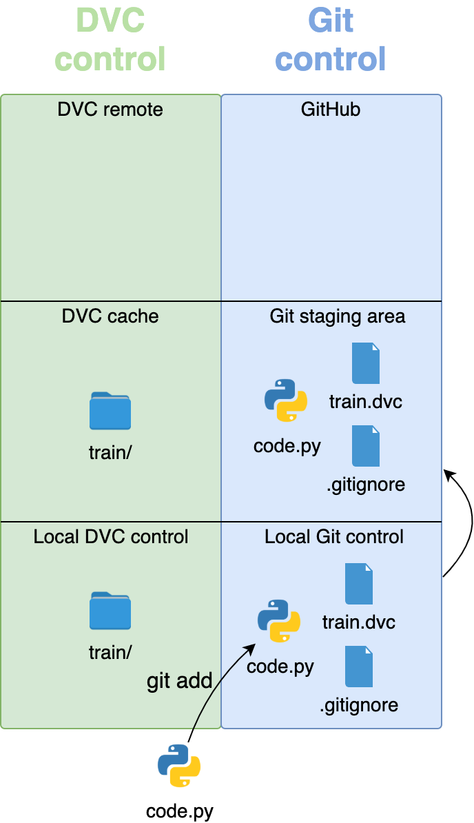 git add moves the code under Git control and adds everything to the staging area