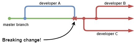 Continuous Integration With Python: An Introduction – Real