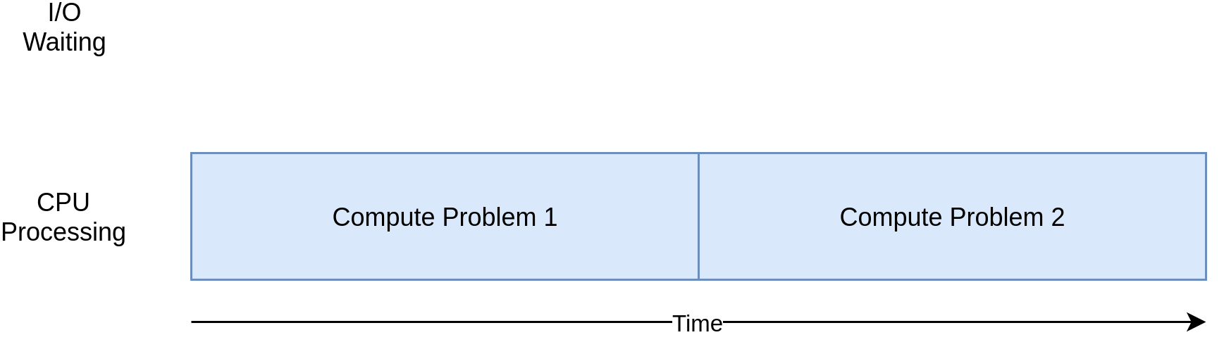 Timing Diagram of an CPU Bound Program
