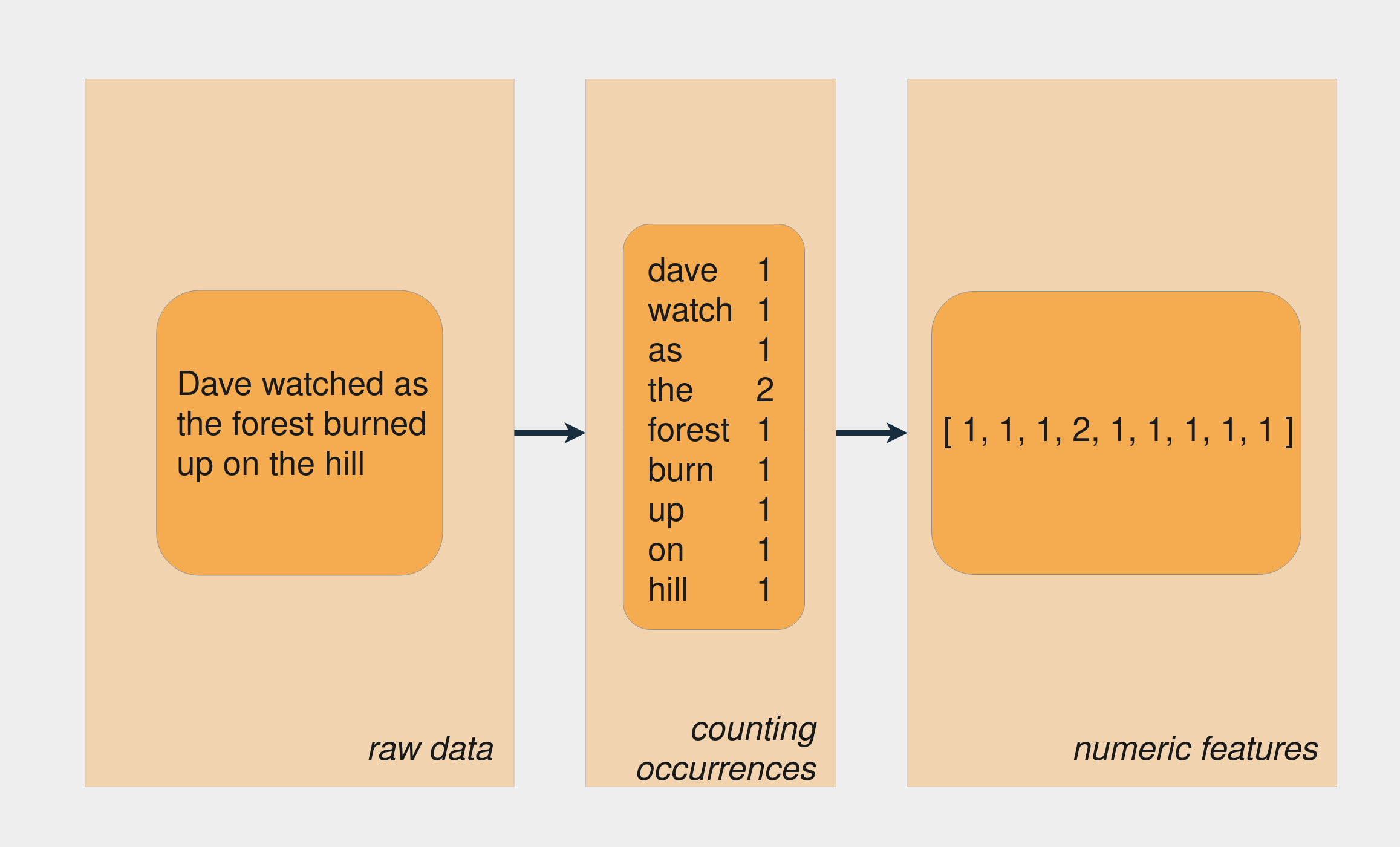 Feature engineering from text to numeric array