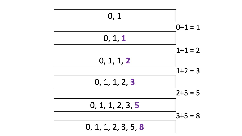 Iterative representation of Fibonacci Sequence