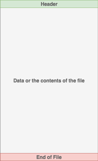 The file format with the header on top, data contents in the middle and the footer on the bottom.