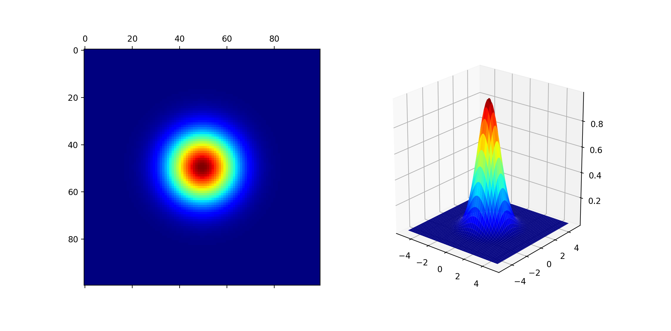 Plots of a 2D Gaussian Function