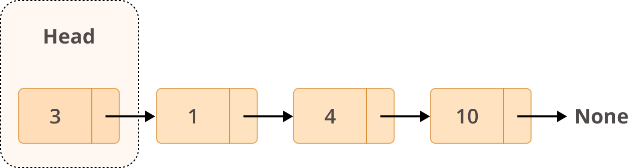 Example Structure of a Linked List