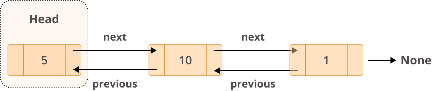 Example Structure of a Doubly Linked List