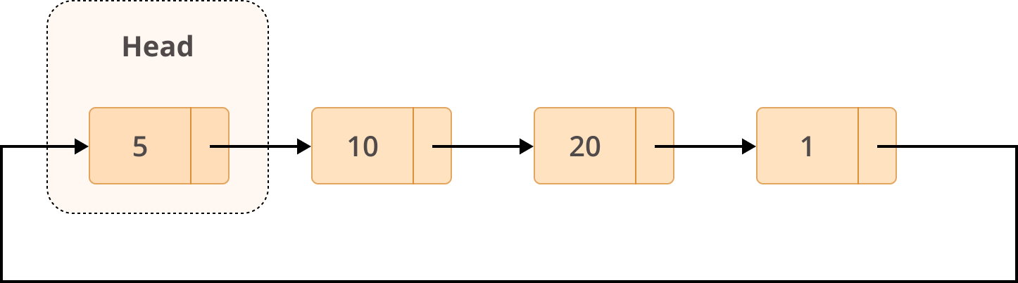 Example Structure of a Circular Linked List