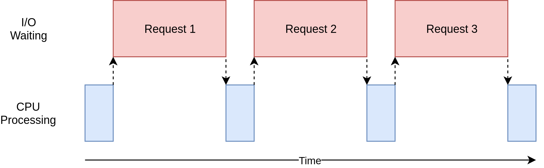 Timing Diagram of an I/O Bound Program