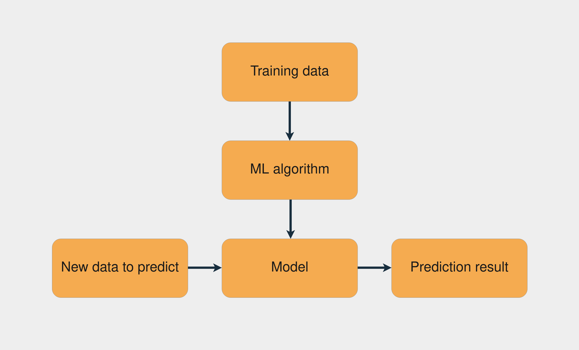 Supervised Learning Workflow
