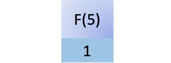 First step in fib(5)