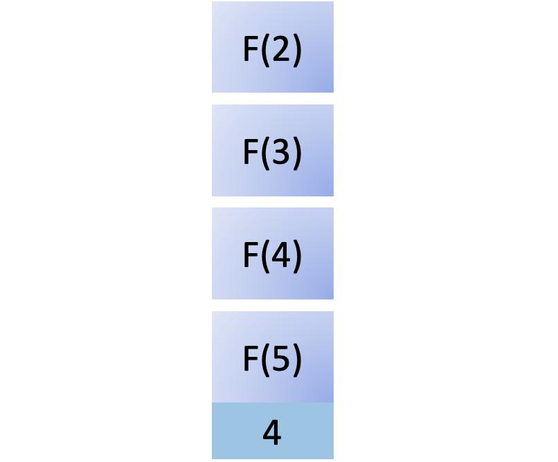Fourth step in fib(5)