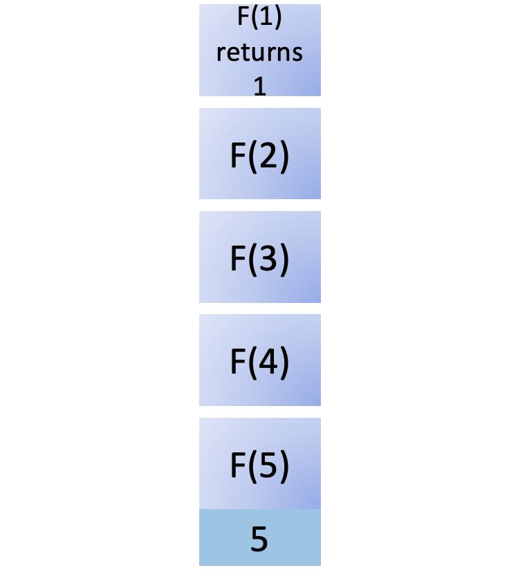 Fifth step in fib(5)