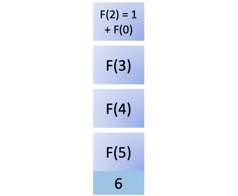 Sixth step in fib(5)