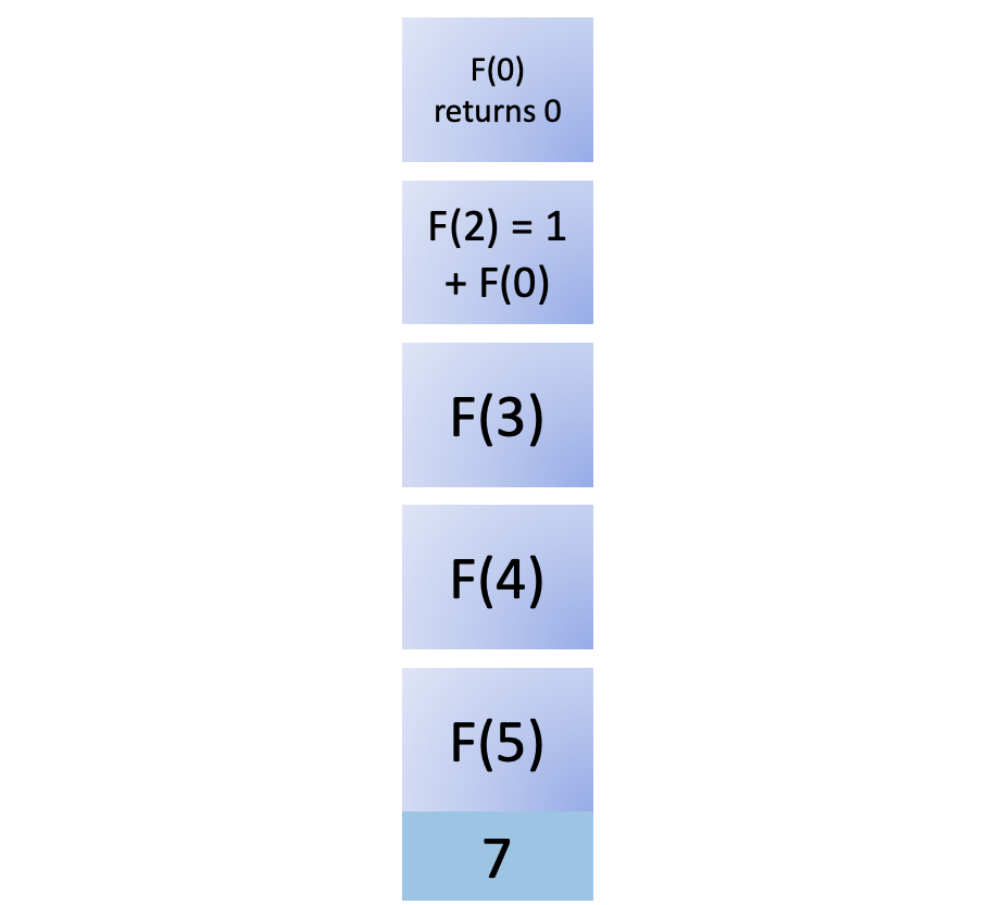 Seventh step in fib(5)