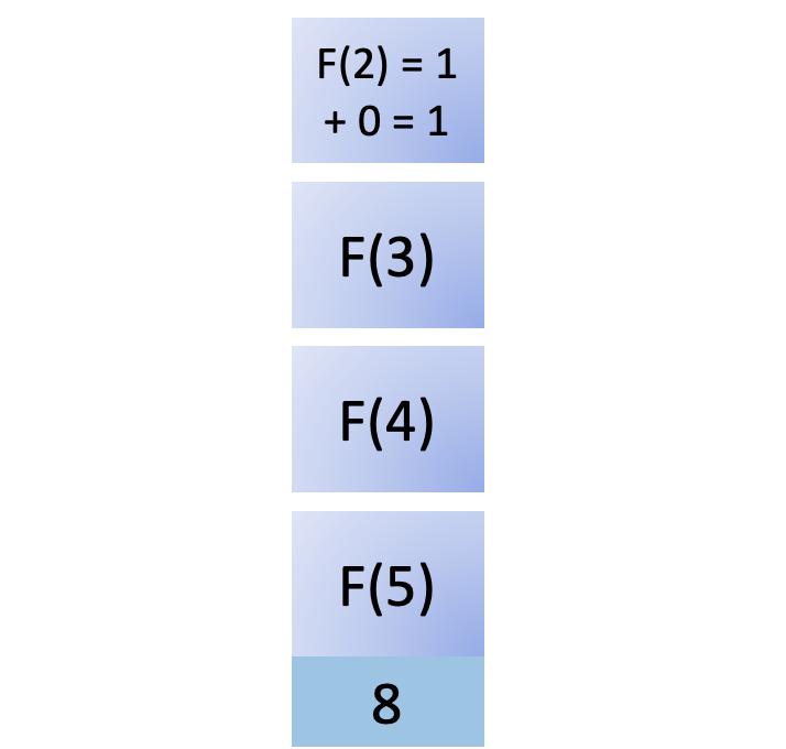 Eighth step in fib(5)