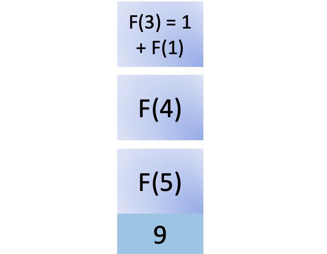 Ninth step in fib(5)