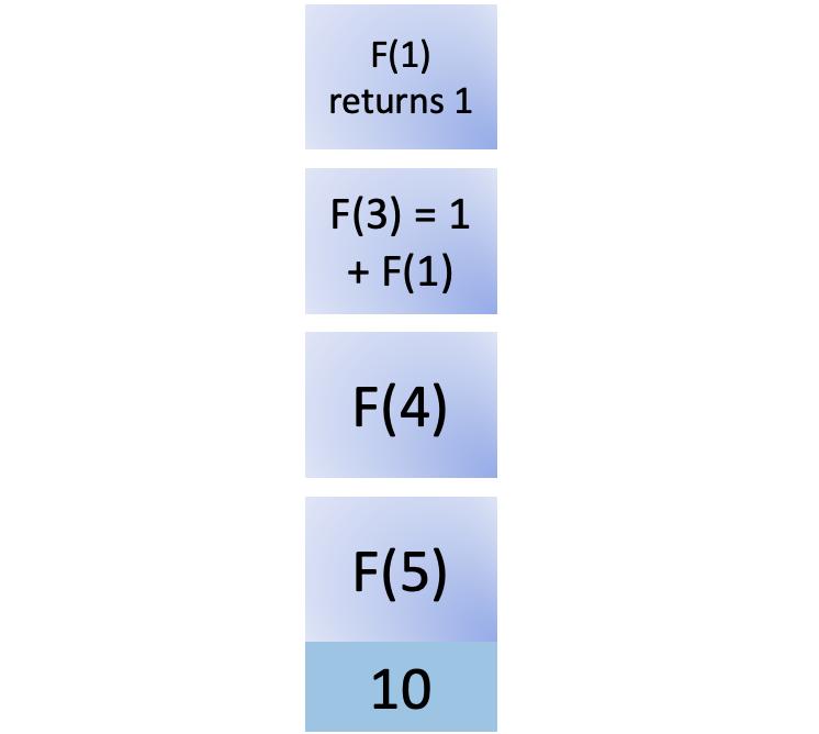 Tenth step in fib(5)