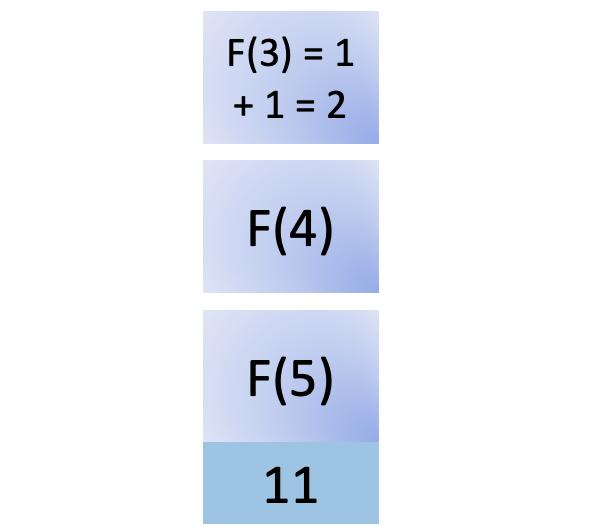 Eleventh step in fib(5)