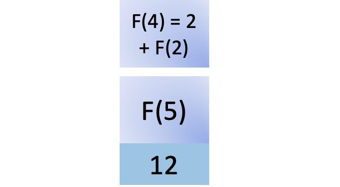 Twelfth step in fib(5)