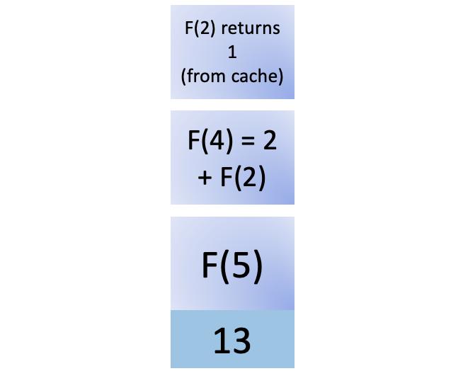 Thirteenth step in fib(5)
