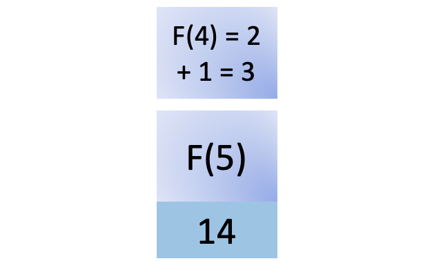Fourteenth step in fib(5)