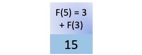 Fifteenth step in fib(5)