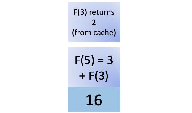 Sixteenth step in fib(5)