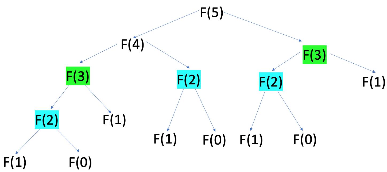 Recursive representation of Fibonacci Sequence