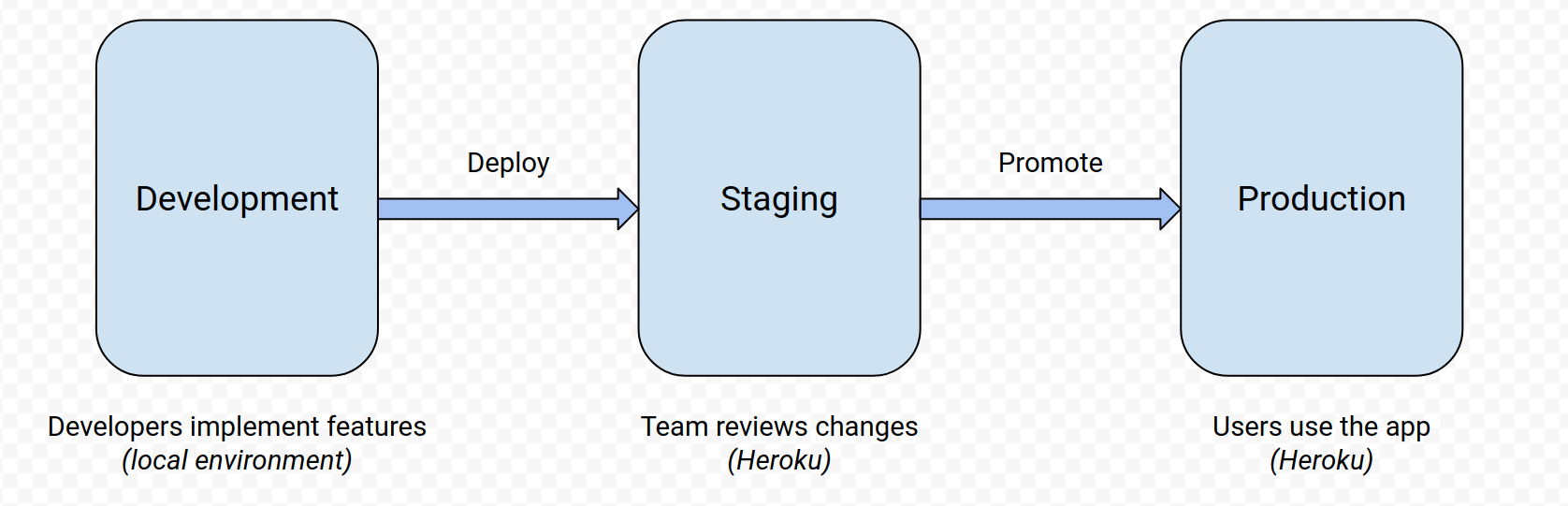 Deployment workflow diagram