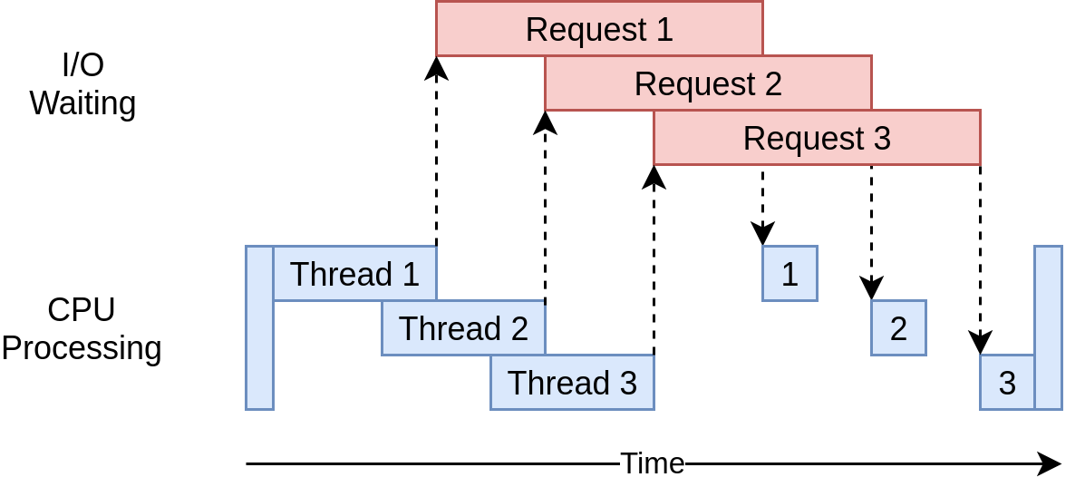 Timing Diagram of a Threading Solution
