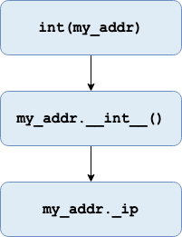 Call stack for int(my_addr)
