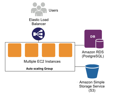 Deploying a Django app to AWS Elastic Beanstalk