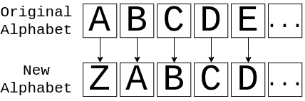 An alphabet cipher shifted by 1 space