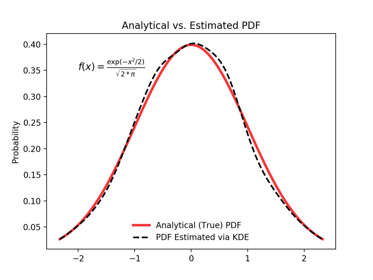 Python Histogram Plotting: NumPy, Matplotlib, Pandas & Seaborn
