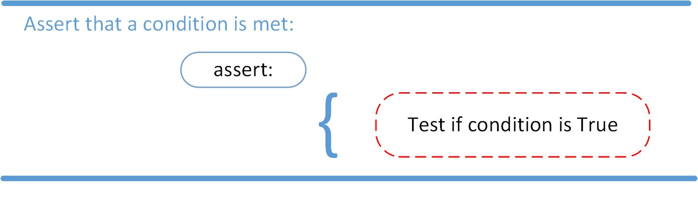 Python assert statement