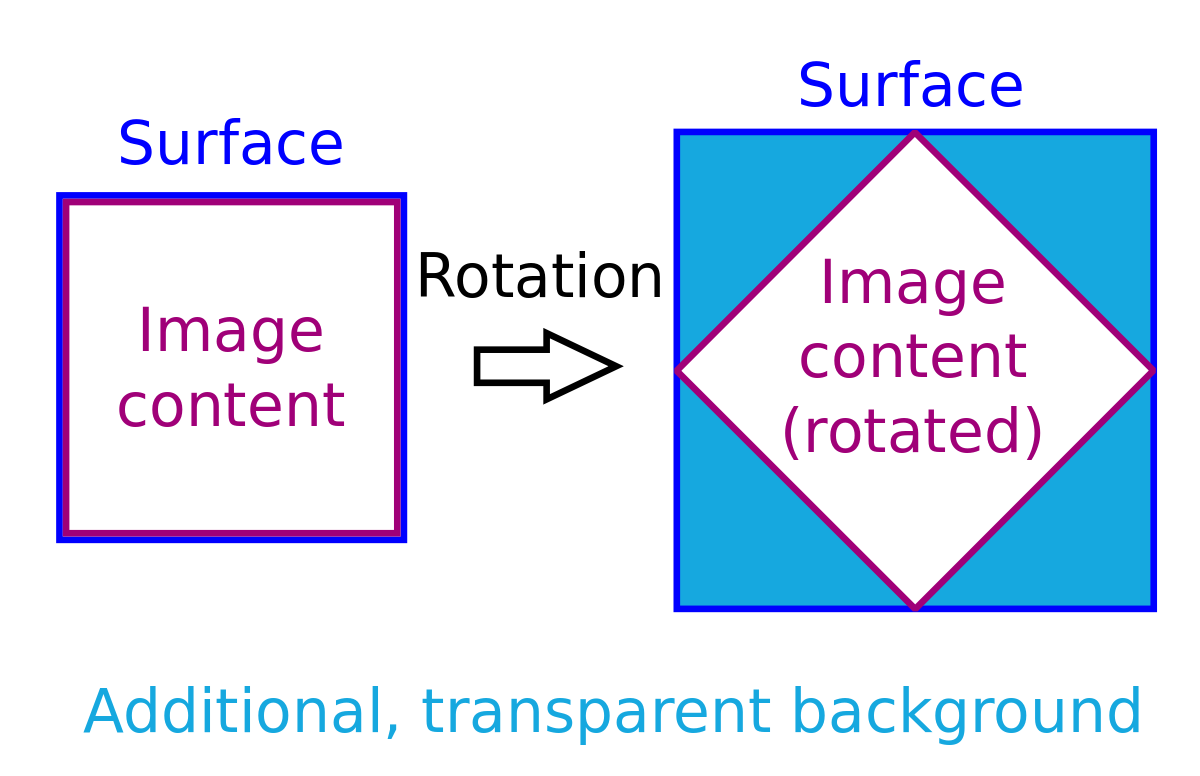 Rotated surface with different dimensions