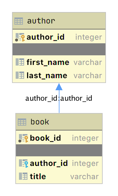 ERD diagram for the author_book relationship produced with JetBrains DataGrip application