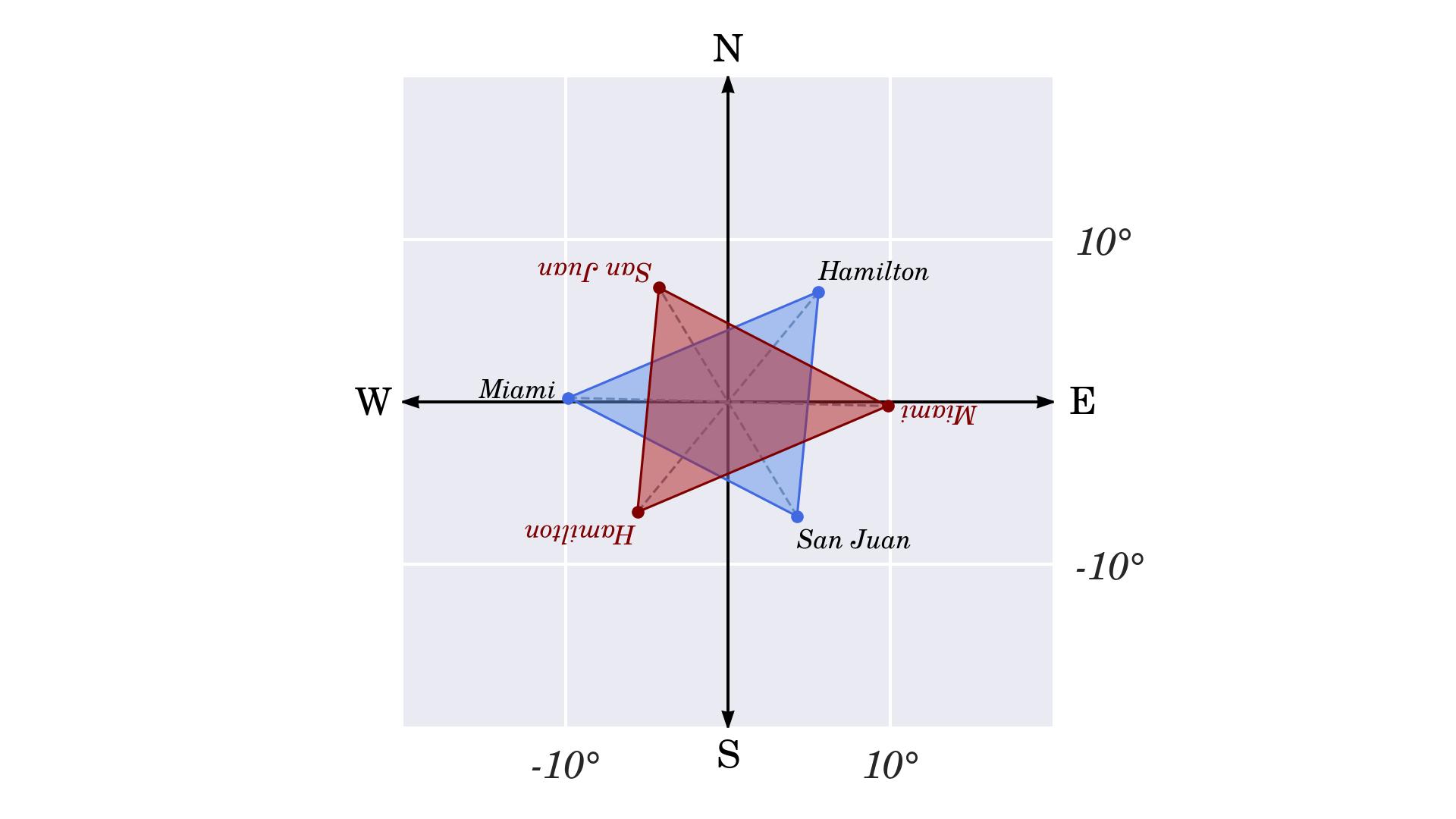 Symmetry of the Bermuda Triangle