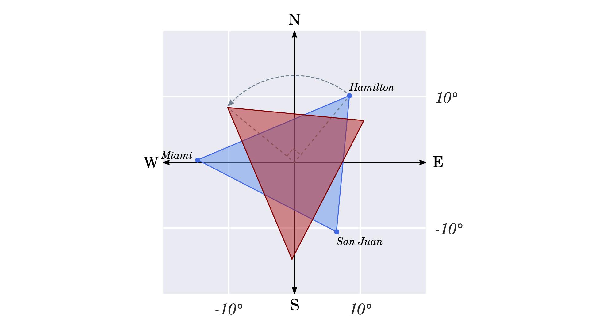 Rotation of the Bermuda Triangle