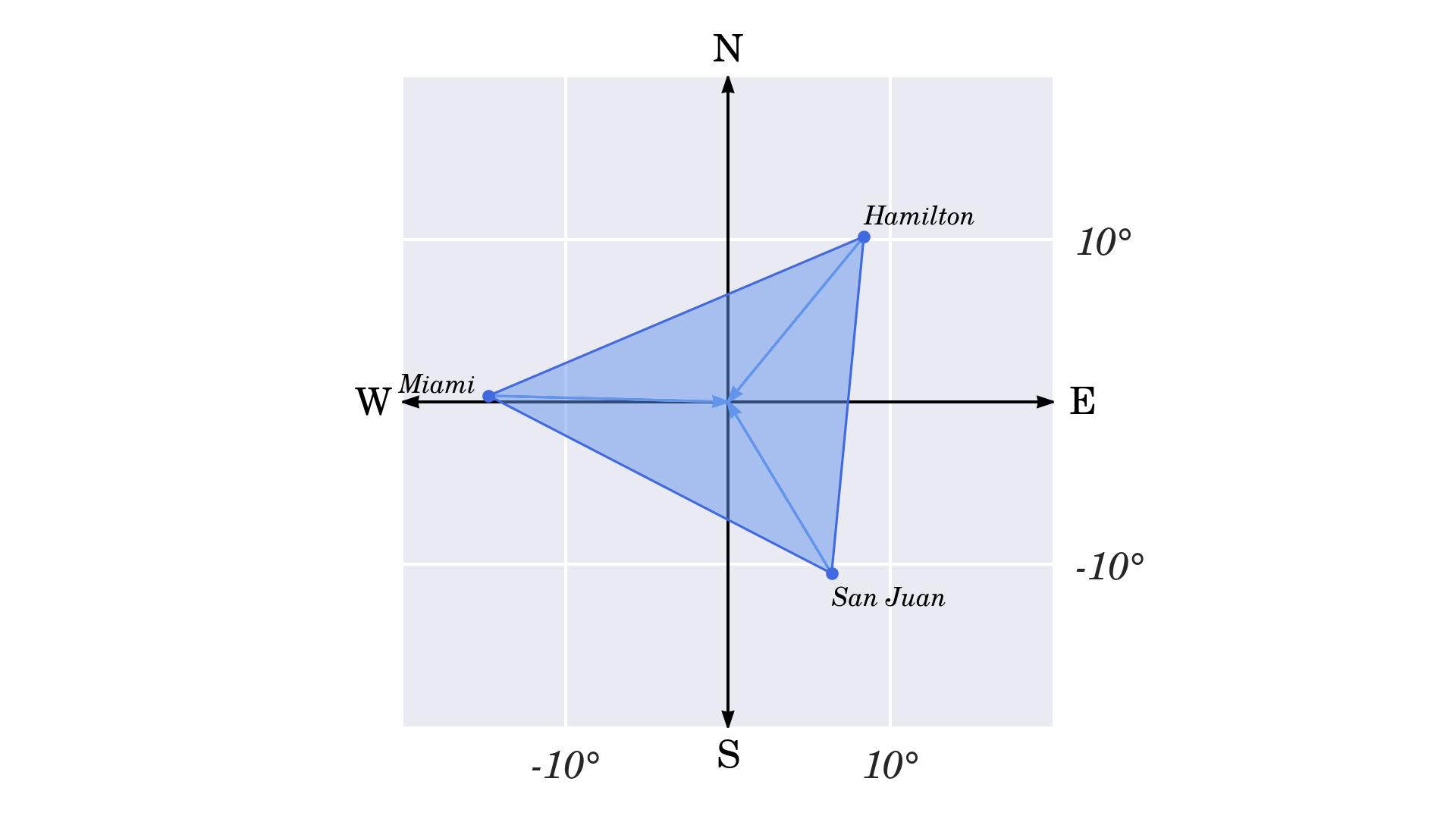 Scaled Bermuda Triangle