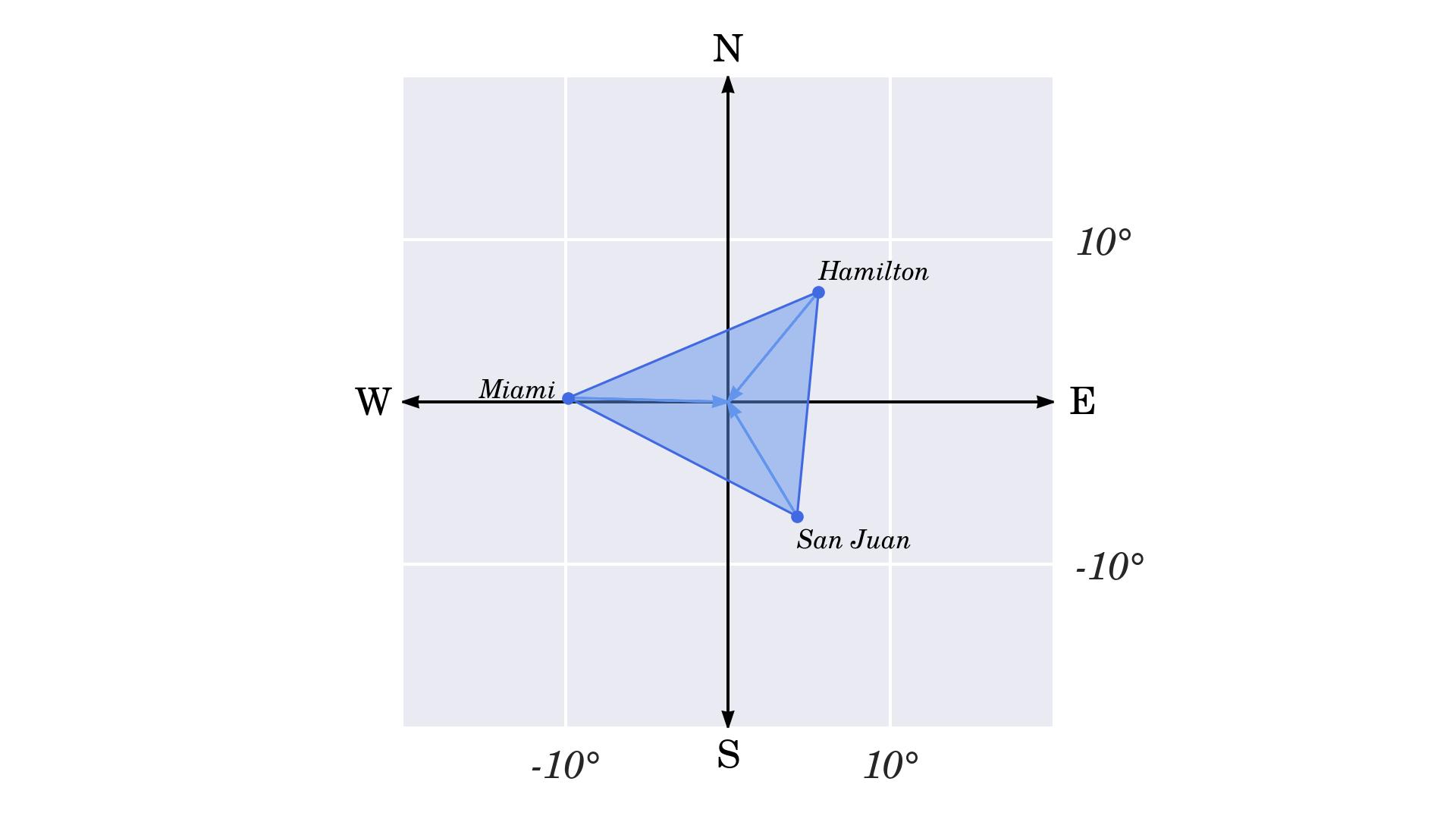 Translation of the Bermuda Triangle
