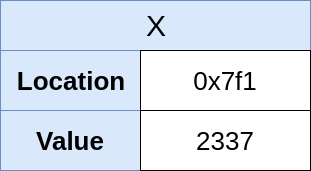In-Memory representation of X (2337)