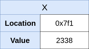 New In-Memory representation of X (2338)