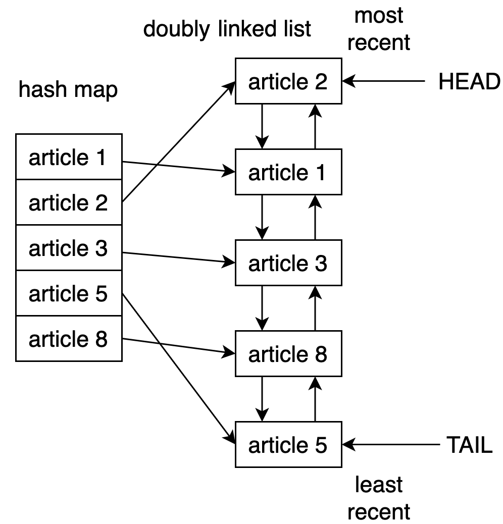 Data structure behind the LRU cache