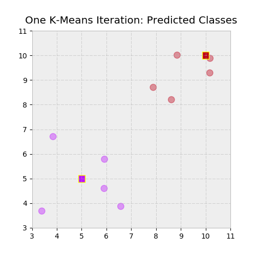 Predicted classes color mapping