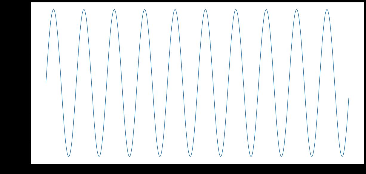 A 400Hz sine wave
