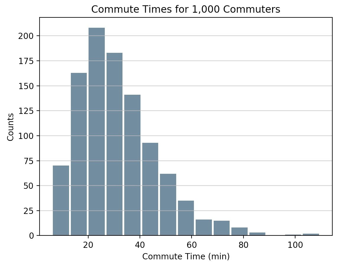 Histogram of commute times for 1000 commuters