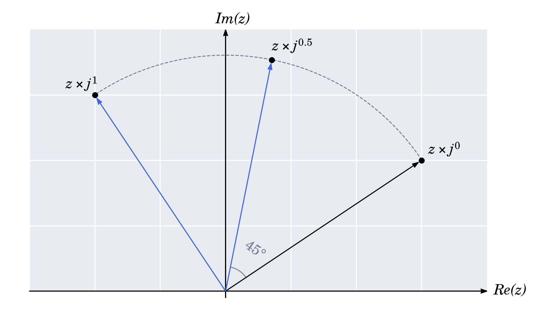 Rotating a Complex Number