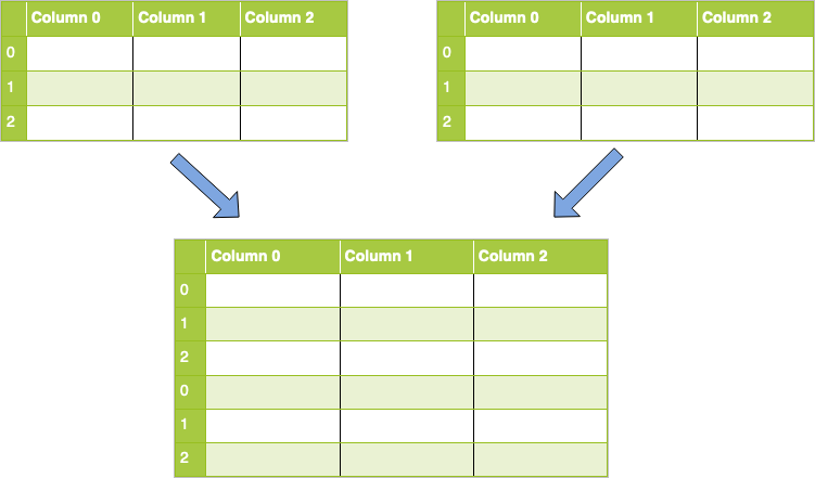 Concatenation along axis 0 (rows)