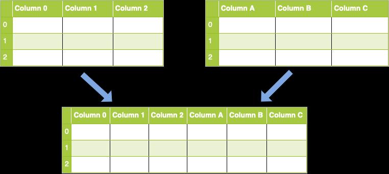 Concatenation along axis 1 (columns)